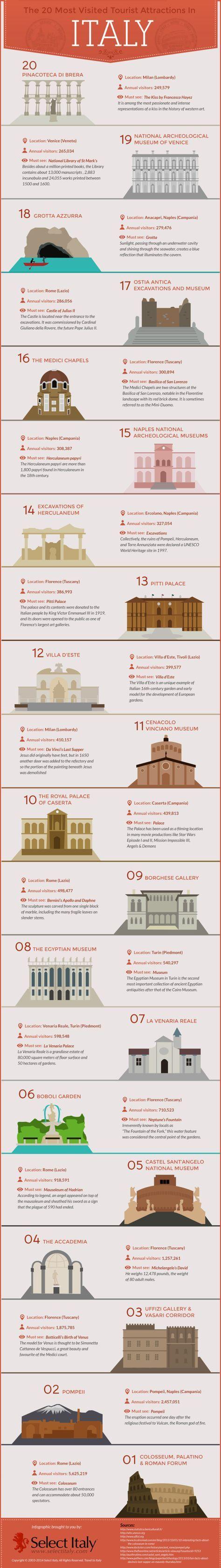 le 20  Attrazioni turistiche più visitate in Italia [Infografica] | Espresso