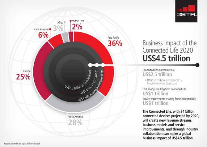 GSMA – Business Impact of the Connected Life 2020 Infographic - Creation