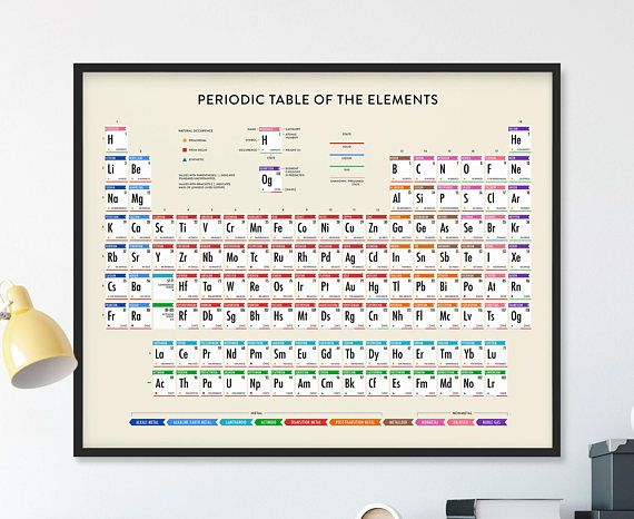 Periodic table periodic table of elements 2017 updated periodic periodic table periodic table of elements 2017 updated periodic table periodic table poster periodic table wall art chemistry science poster urtaz Image collections
