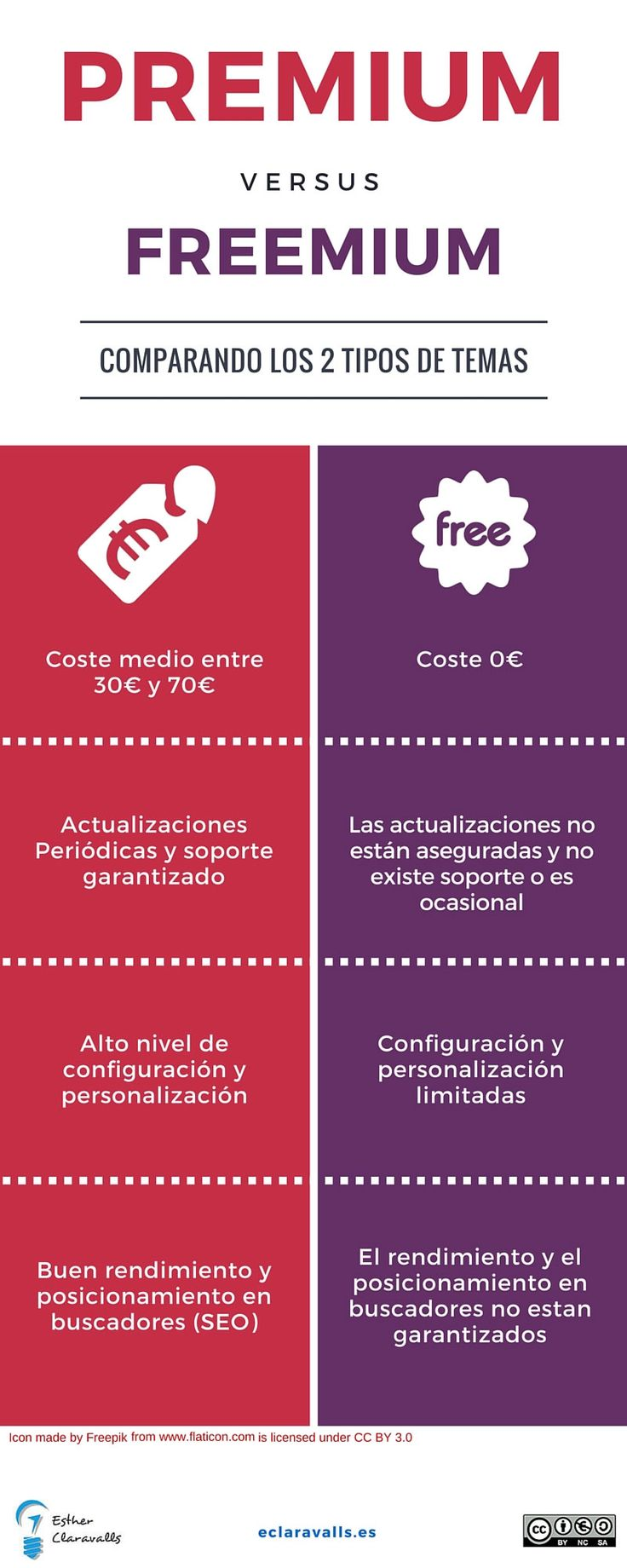 Tema-WordPress.-Premium-vs-Freemium.jpg (800×2000)