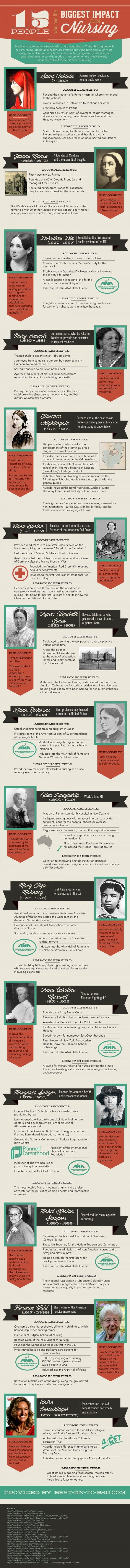 15 People Who Have Had The Biggest Impact On Nursing - History of Nursing Infographic