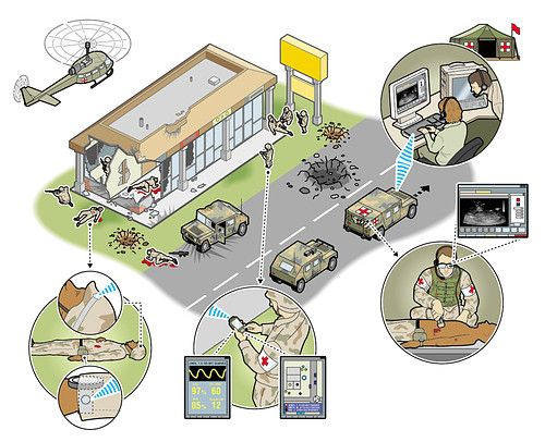 military medical technology - infographics