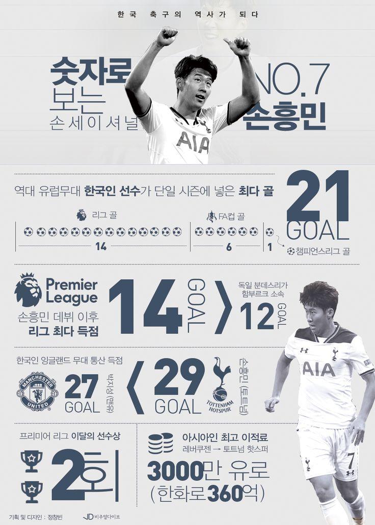 숫자로 보는 '손세이셔널' 손흥민의 기록들[인포그래픽] #Son_Heung_min / #Infographic ⓒ 비주얼다이브 무단 복사·전재·재배포 금지