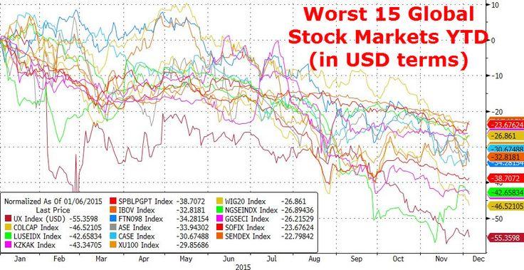"""Dozens Of Global Stock Markets Are Already Crashing: """"Not Seen Numbers Like These Since 2008"""" 