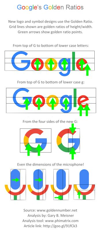 google-logo-golden-ratio-design-analysis-by-gary-meisner-with-phimatrix