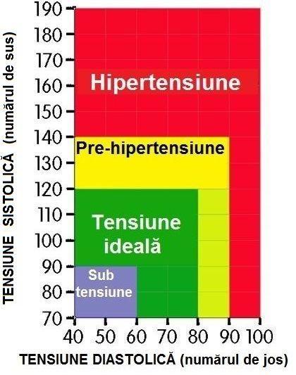 Tensiune Arterială Valori