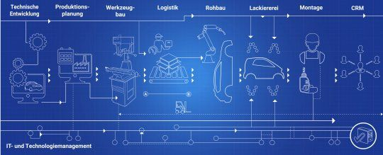 Automobilproduktion 2020 - Die wichtigsten Digitaltrends in der Montage