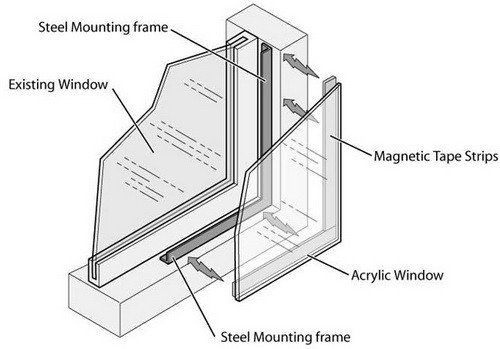 DIY window soundproof