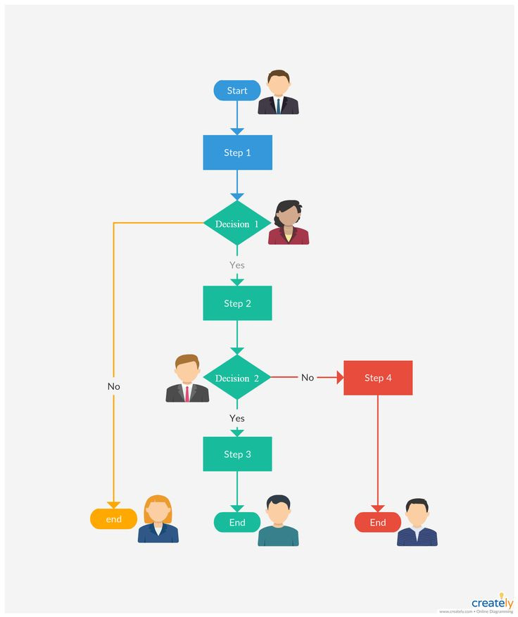 Best Flowcharts Images On