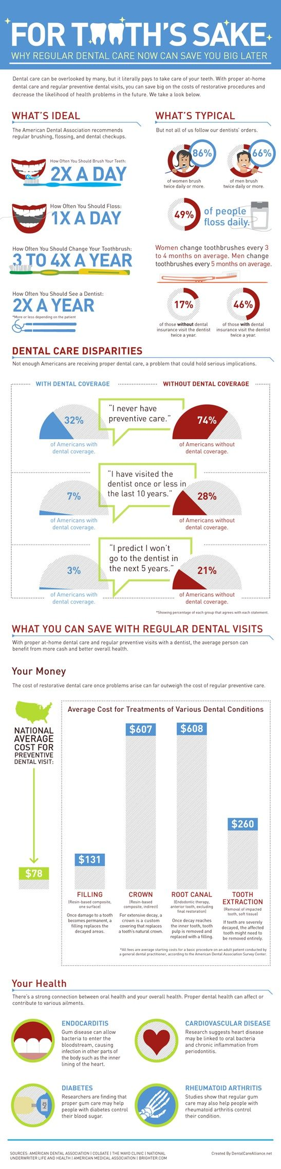 Info-graphic on how seeing your Dentist regularly can help you save money--preventive care
