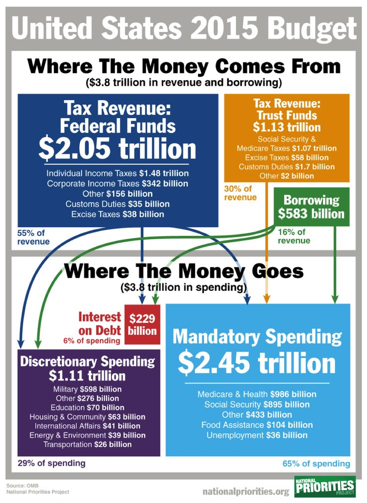 Federal Spending Where Does the Money Go Federal budget