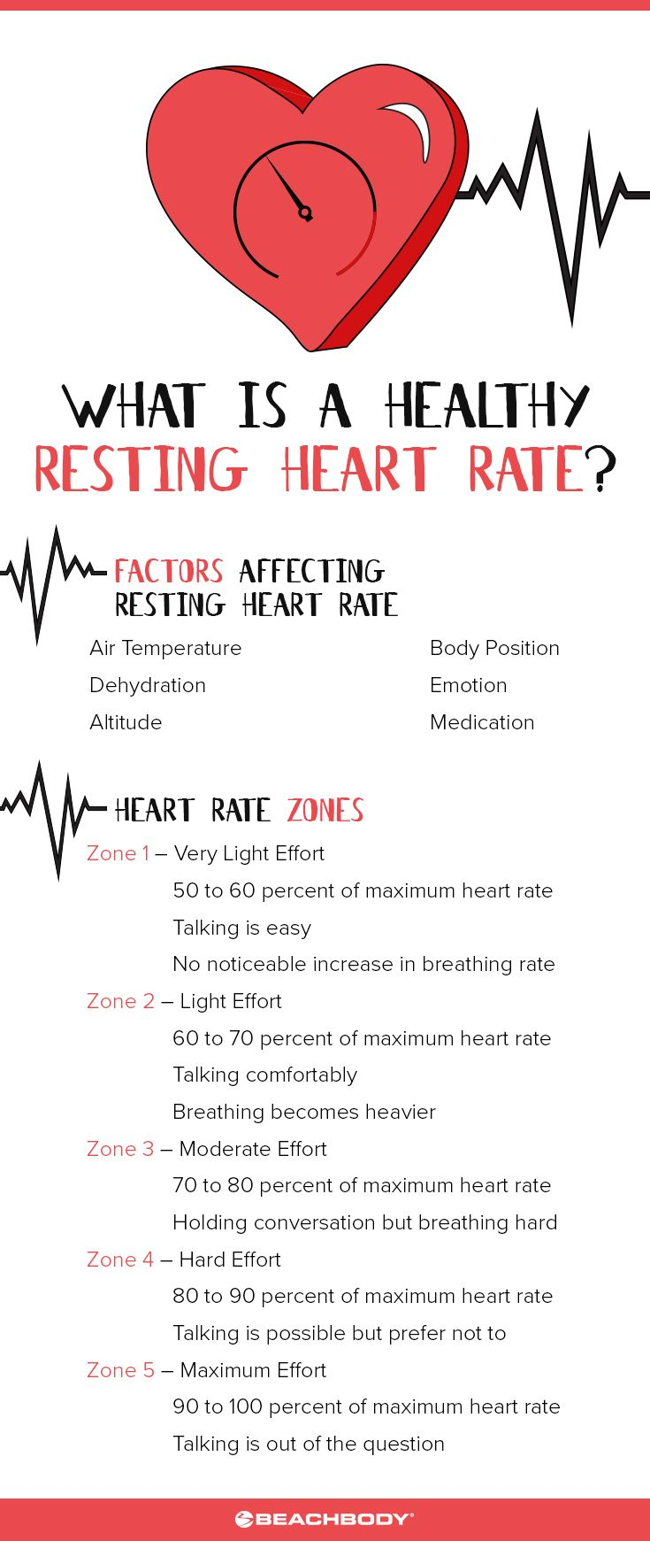 The 25 best resting heart rate chart ideas on pinterest pulse healthy resting heart rate heart zone chart nvjuhfo Gallery
