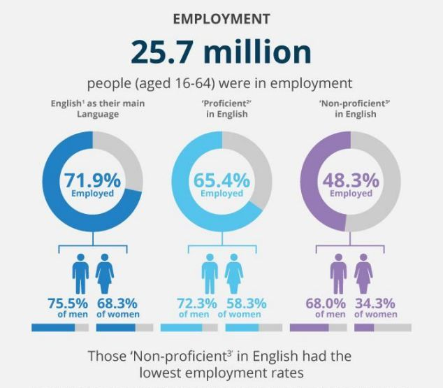Only half of people non-proficient in English were in work, the ONS said...