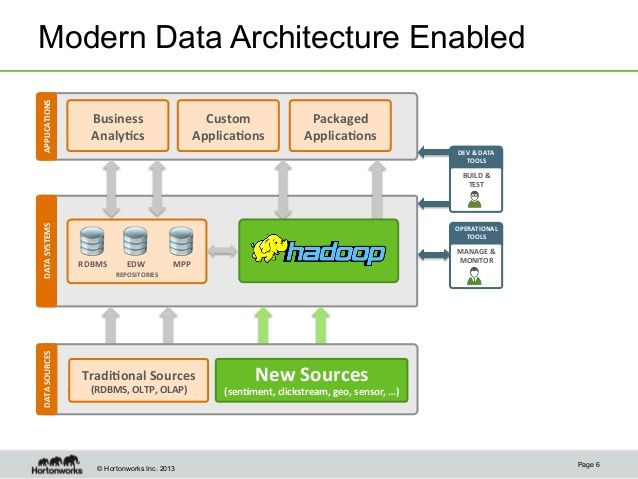 Modern Data Architecture For A Data Lake With Informatica And Hortonw Software Arquitectura