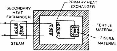 Fast Breeder Reactor  [Source:  www.electricalquizzes.com/electric-power-generation/electric-power-generation]