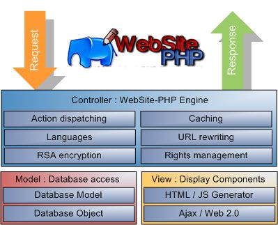 PHP architecture http://www.assignmenthelp.net/php-help #php #computerscience
