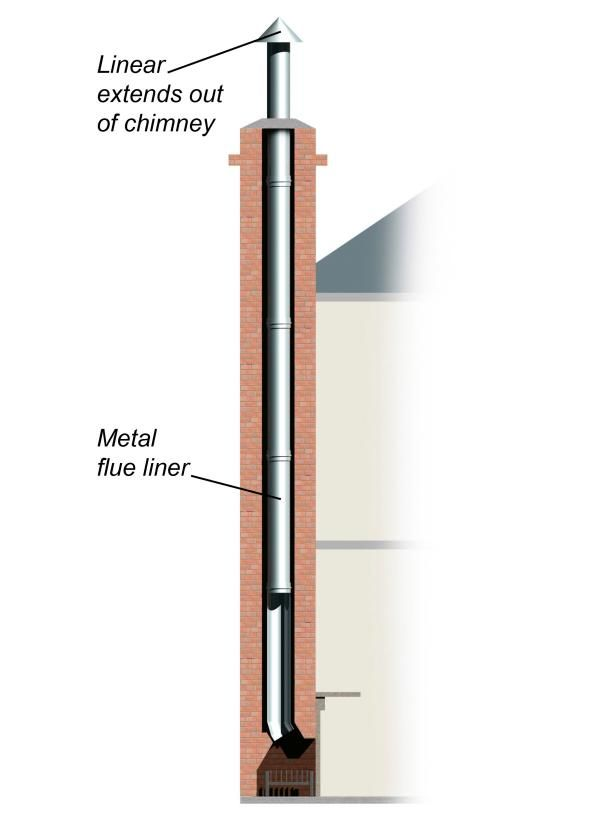 The Anatomy of a Fireplace: Flues, Chimneys and More | A chimney with a concrete or metal liner in it.