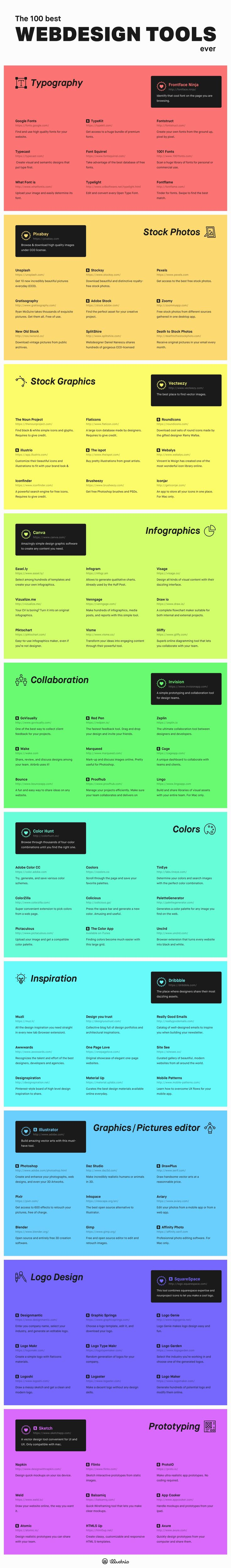 This graphic is probably one of the best resource list put together for web designers, including typography, stock photos, stock graphics, infographics, collaboration, colors, inspiration, graphics…