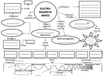 Best 25+ Electromagnetic spectrum ideas on Pinterest