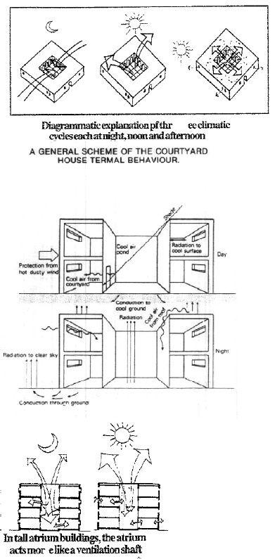 interesting!! Climatic Design In the Arab Courtyard Houses | Shahim Abdurahiman - Academia.edu