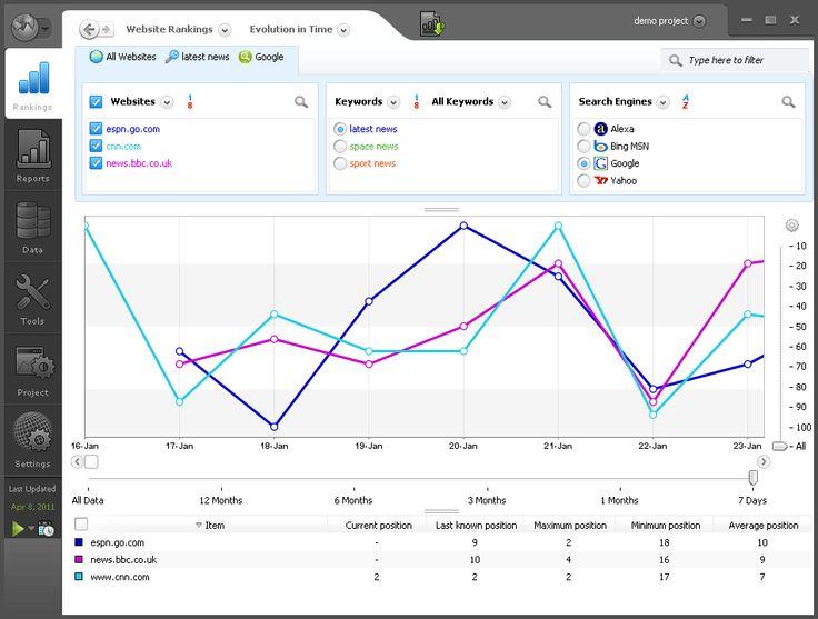 Check Out Our Awesome Product: Analisi Posizionamento Motori di Ricerca>>>>>>Analisi Posizionamento Motori di Ricerca da 1 a 50 keywords fino a 30 domini