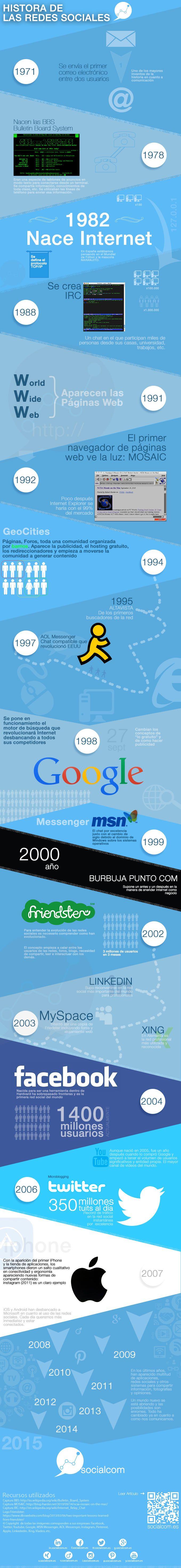 Hola: Una infografía con la Historia de las Redes Sociales. Vía Un saludo