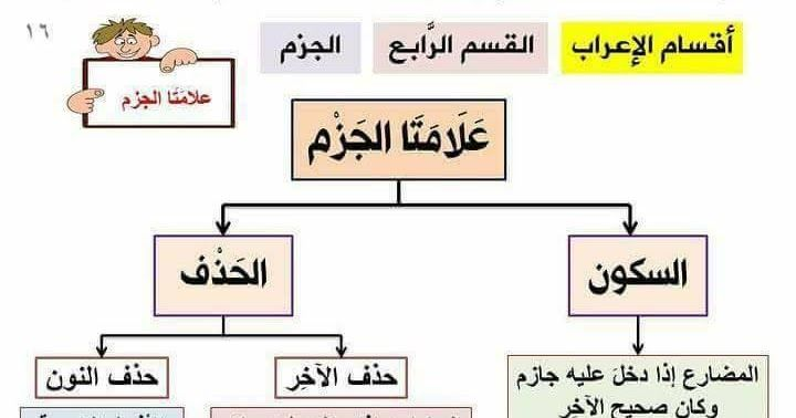 قواعد اللغة العربية بالجداول و الخرائط الذهنية للسنة الثالثة و الرابعة ابتدائي الجيل الثاني Mental Map Education Map