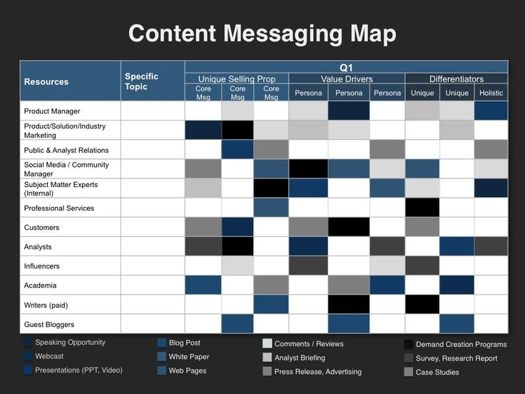 23 Best Content Marketing Planning Template Images On Pinterest
