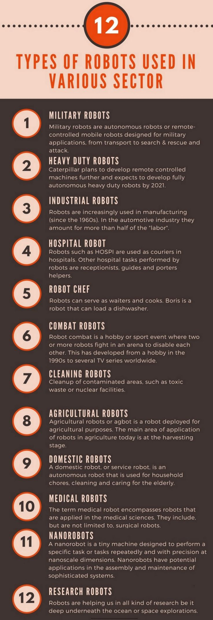 Types of robots used in various sector