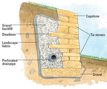 Water Wall Construction Plans | Building A Dry Set Retaining Wall A Dry Set  Stone Retaining
