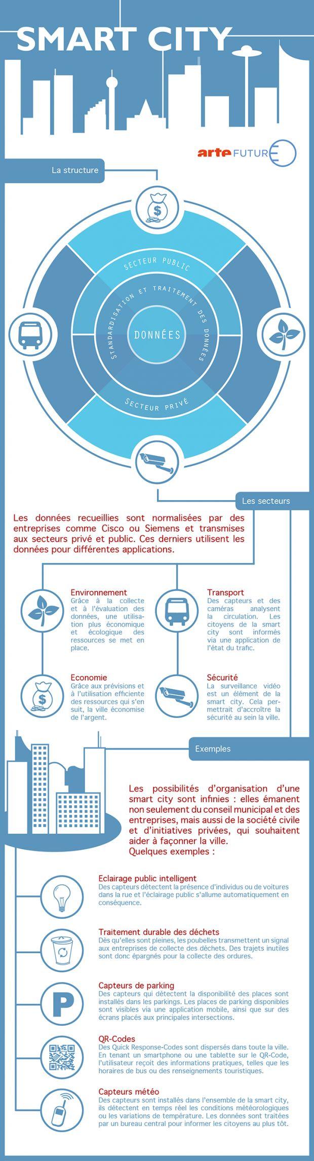 La ville intelligente cherche, ainsi, à concilier les piliers sociaux, culturels et environnementaux à travers une approche systémique qui allie gouvernance participative et gestion éclairée des ressources naturelles afin de faire face aux besoins des institutions, des entreprises et des citoyens #smartcity #m2mediascom