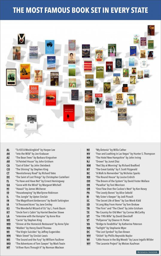 Most Famous Books Set In Every State/ I cannot agree about all the choices of which books are most famous.