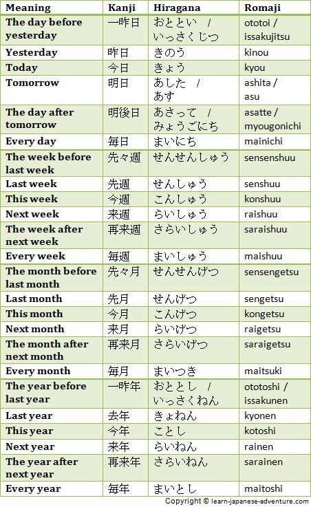 Japanese Lessons Online: Award Winning Japanese Classes ...