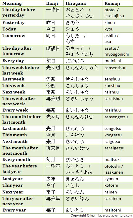Japanese dates on days of the week, days of the month, months of the year are read differently. They are represented using different Japanese numbers over here.