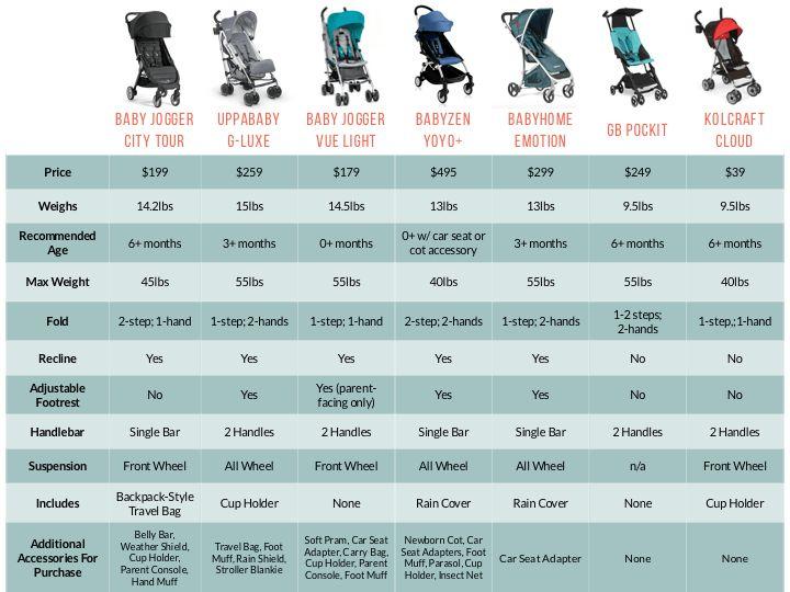 Umbrella Stroller Comparison Chart