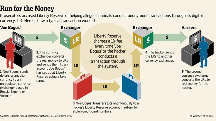 デジタル通貨で60億ドルの資金洗浄―米検察当局、7人起訴