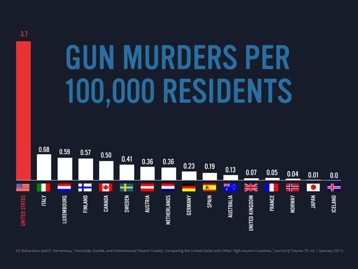 Gun murders per 100,000 residents. Source: Richardson & Hemenway (2011). Homicide, suicide, and unintentional firearm fatality: comparing the United States with other high-income countries. Journal of Trauma, 70(1): 238-243.