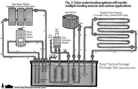 76 best images about alternative energy on pinterest for Alternative heating systems for homes