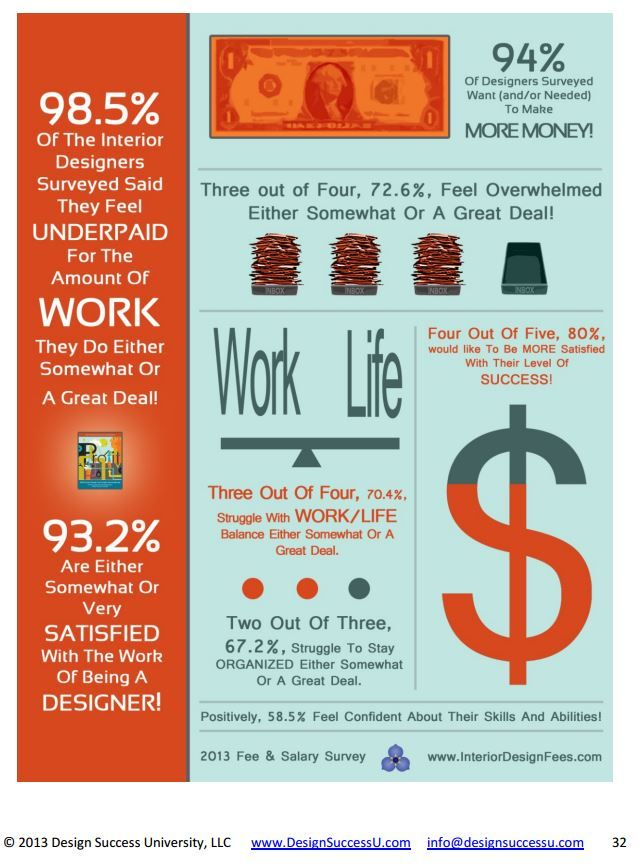 985 Of The Interior Designers Surveyed Said They Feel Underpaid For Amount Work