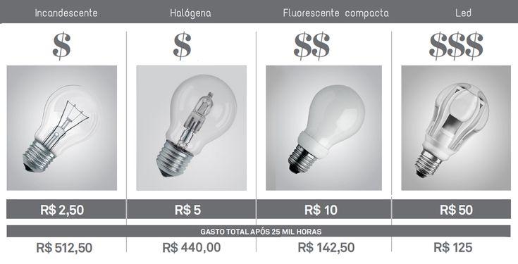Qual a melhor lâmpada: incandescente, fluorescente, halógena ou led? http://1000tsurus.wordpress.com