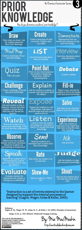 Awesome infographic for teachers to post and keep by their desks. Prior Knowledge Recall Infographic with great ideas. Love this.   (via How to Stimulate Recall of Prior Learning Infographic   e-Learning Infographics)