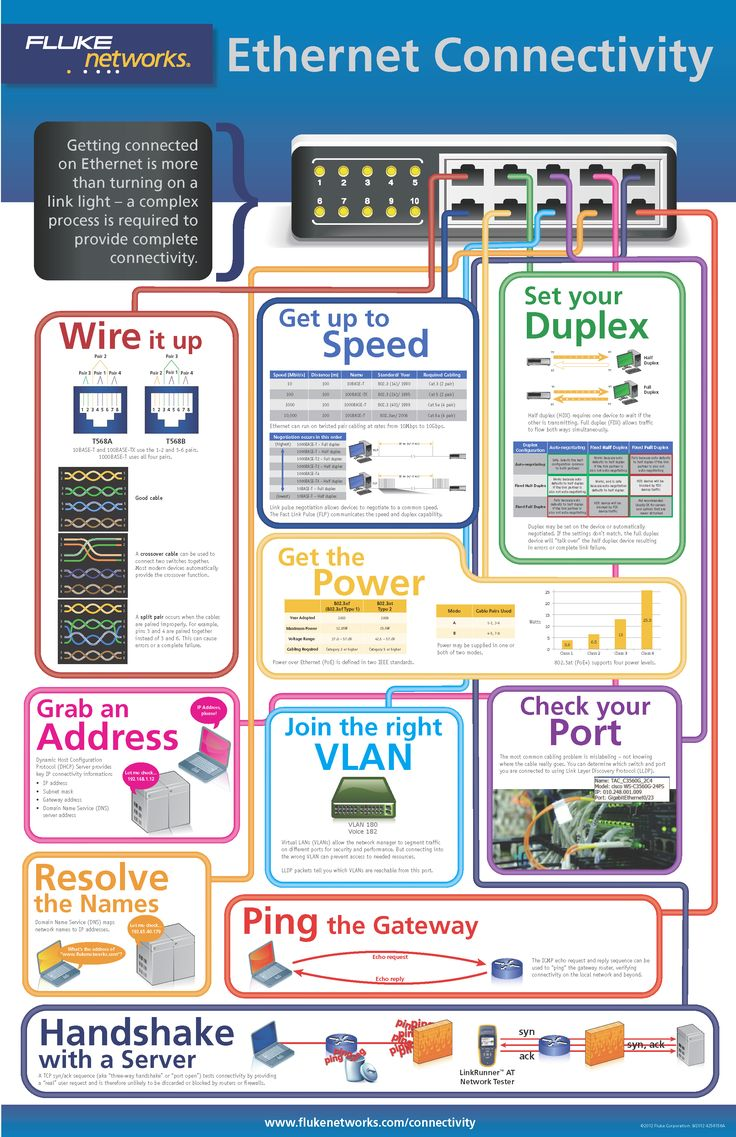 Ethernet Connectivity InfoGraphic from Fluke Networks