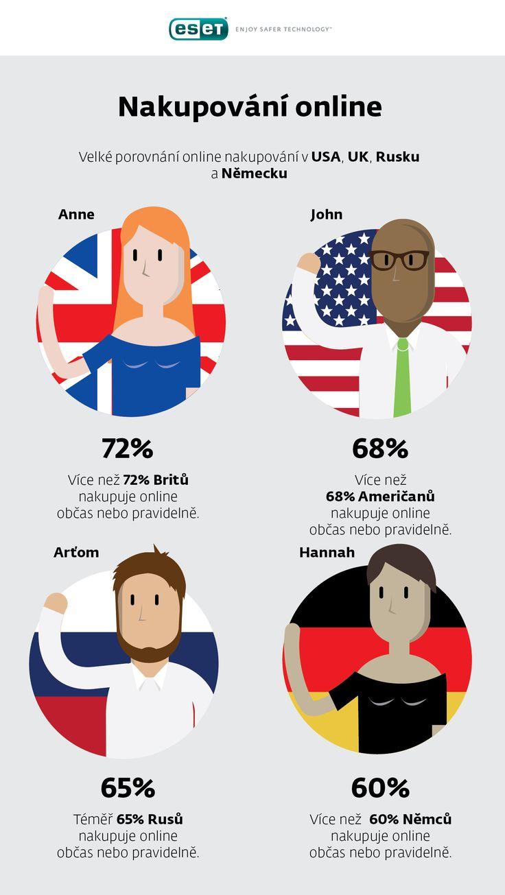 Připravili jsme pro vás infografiku, která porovnává online nakupování v USA, Británii, Rusku a Německu.