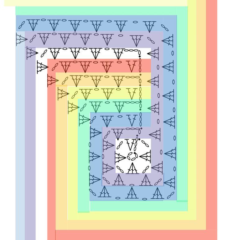 Arco-íris - Never Ending Granny Praça: Como começar Diagrama - Diagrama mostrando os passos. O diagrama está mostrando as cores em uma ordem diferente do que nas fotos. Isso é para mostrar que as cores não fazem a diferença, como você pode substituir todas as cores a qualquer momento para fazer isso acontecer. Pontos sólidos são os nós de deslizamento a partir ou pontos de deslizamento. Read more: http://thecrochetcrowd.com/rainbow-never-ending-granny-squares.html#ixzz2CFPML9Rq