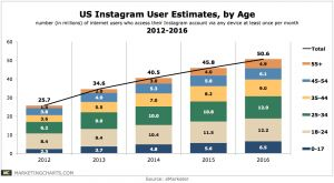 Estimated Age Distribution of US Instagram Users, 2012-2016 March 2014