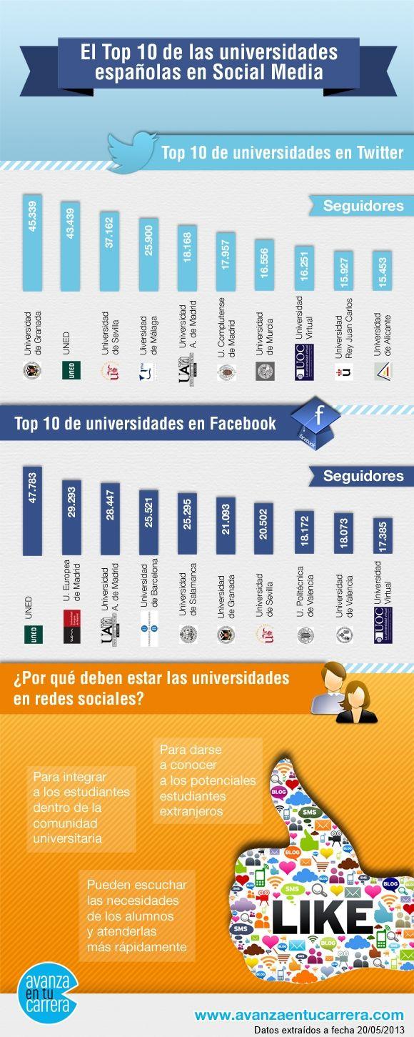 Las universidades españolas más activas en redes sociales. Granada y Sevilla, entre las más importantes.