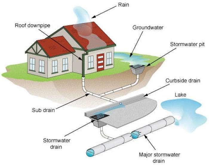 Storm Water Blockage   Basement Waterproofing Basics