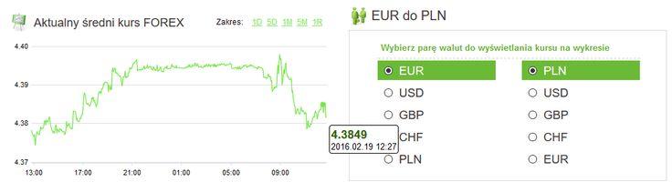 Amronet.pl. Waluty, 19.02.2016 Euro i frank na poziomie dnia wczorajszego Na koniec tygodnia kursy głównych walut kształtują się na poziomie wczorajszego dnia. Więcej na www.amronet.pl. Ekspert Amronet.pl.