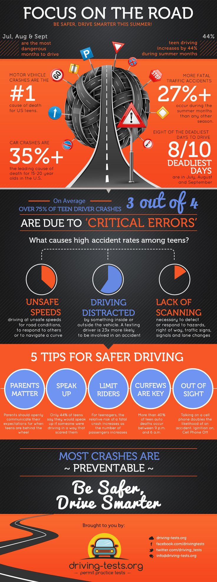 "Focus on the Road: Infographic - This infographic is presented by Driving-Tests.org, a leading online educational learning site that offers free practice permit tests for US learner drivers. This summer, Driving-Tests.org is helping to promote safer driving through the ""Focus on the Road"" campaign. Designed to help promote best driving practices for teens, this infographic encourages safer summer driving."