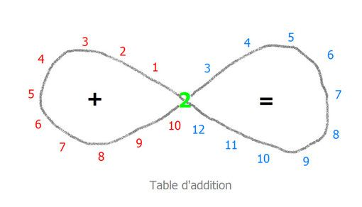 31 best images about maths on confusion tables and montessori